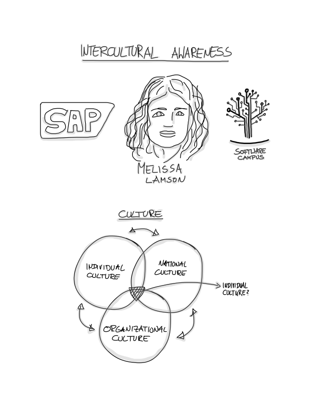 Intercultural Awareness Sketchnotes - Page 1