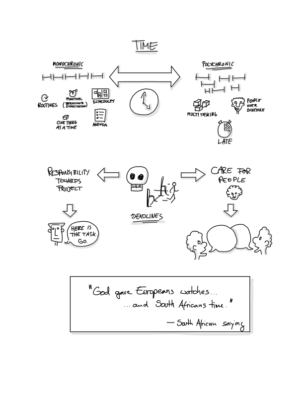 Intercultural Awareness Sketchnotes - Page 3